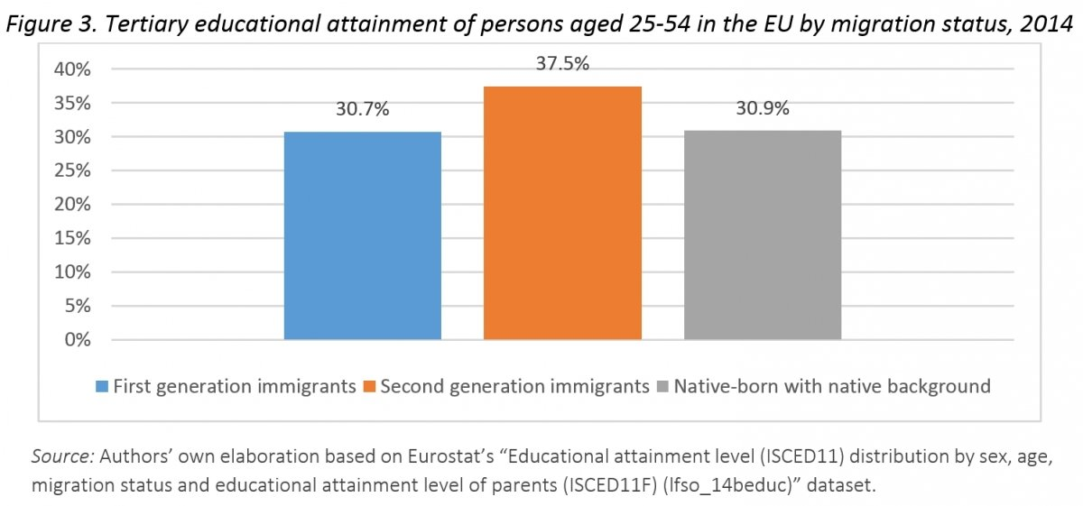 The integration of immigrants and legal paths to mobility to the EU