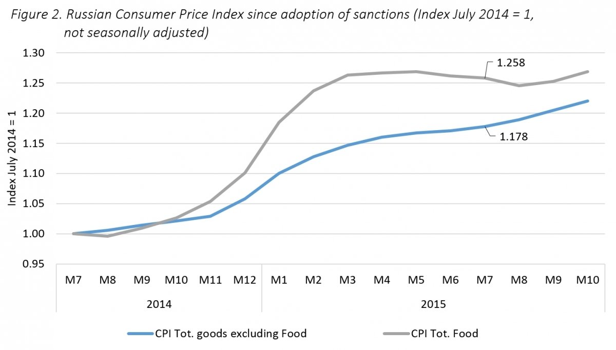 Revisiting Sanctions on Russia and Counter-Sanctions on the EU: The