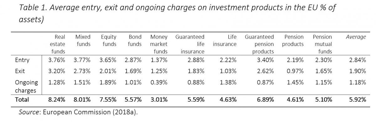 Funds, fees and performance – CEPS
